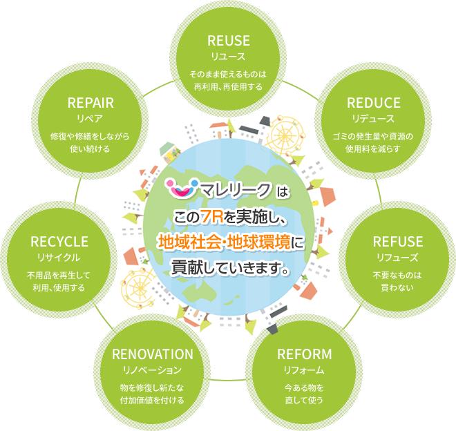 環境を配慮した取り組み「7R(セブンアール)」に基づく遺品買取